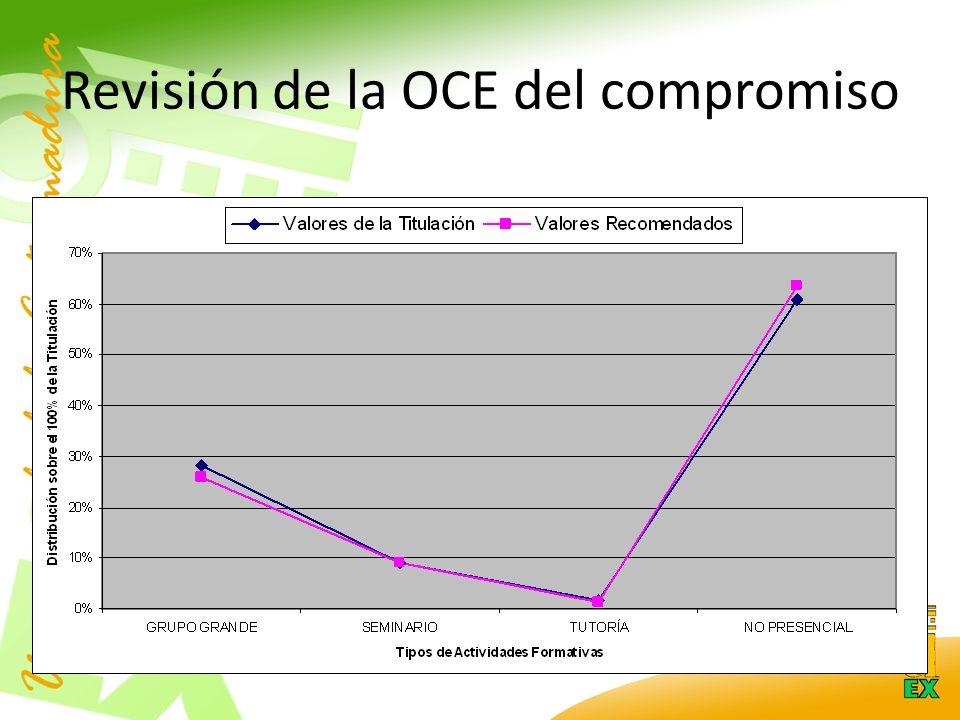 Revisión de la OCE del compromiso