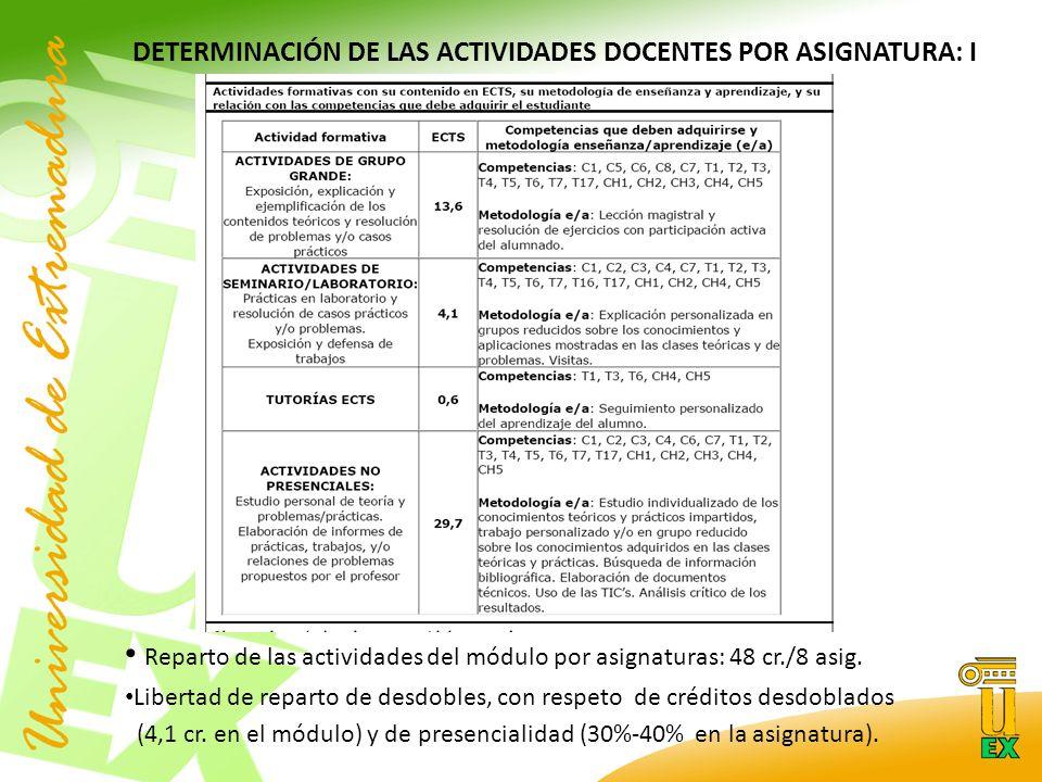 DETERMINACIÓN DE LAS ACTIVIDADES DOCENTES POR ASIGNATURA: I Reparto de las actividades del módulo por asignaturas: 48 cr./8 asig.