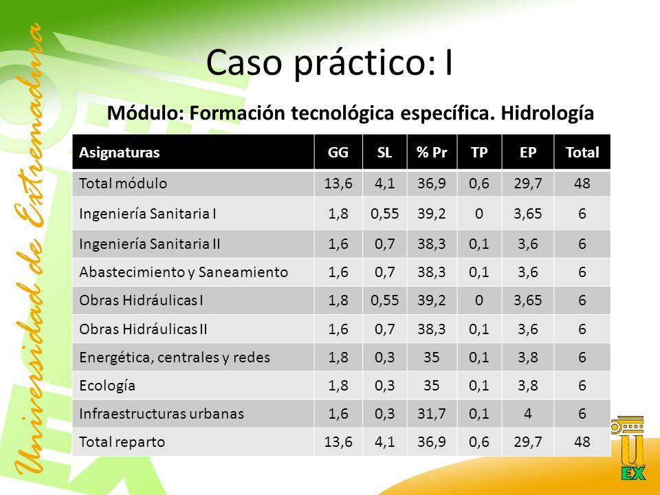 Caso práctico: I Módulo: Formación tecnológica específica.