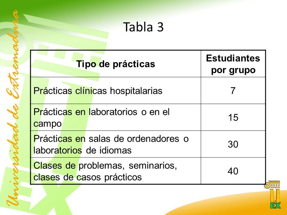 Tabla 3 Tipo de prácticas Estudiantes por grupo Prácticas clínicas hospitalarias7 Prácticas en laboratorios o en el campo 15 Prácticas en salas de ordenadores o laboratorios de idiomas 30 Clases de problemas, seminarios, clases de casos prácticos 40