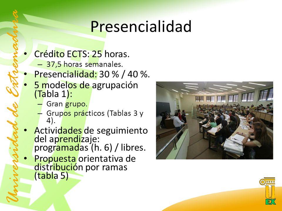 Presencialidad Crédito ECTS: 25 horas. – 37,5 horas semanales.