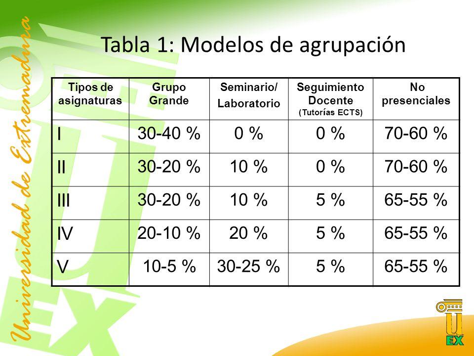 Tabla 1: Modelos de agrupación Tipos de asignaturas Grupo Grande Seminario/ Laboratorio Seguimiento Docente (Tutor í as ECTS) No presenciales I 30-40 %0 % 70-60 % II 30-20 %10 %0 %70-60 % III 30-20 %10 %5 %65-55 % IV 20-10 %20 %5 %65-55 % V 10-5 %30-25 %5 %65-55 %