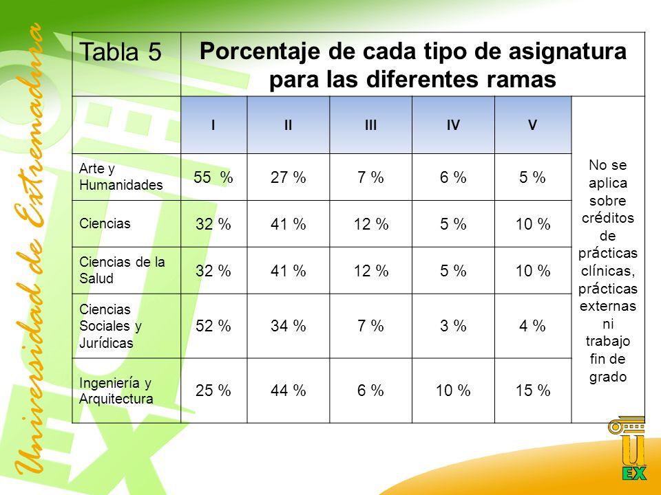 Tabla 5 Porcentaje de cada tipo de asignatura para las diferentes ramas IIIIIIIVV No se aplica sobre cr é ditos de pr á cticas cl í nicas, pr á cticas externas ni trabajo fin de grado Arte y Humanidades 55 %27 %7 %6 %5 % Ciencias 32 %41 %12 %5 %10 % Ciencias de la Salud 32 %41 %12 %5 %10 % Ciencias Sociales y Jur í dicas 52 %34 %7 %3 %4 % Ingenier í a y Arquitectura 25 %44 %6 %10 %15 %