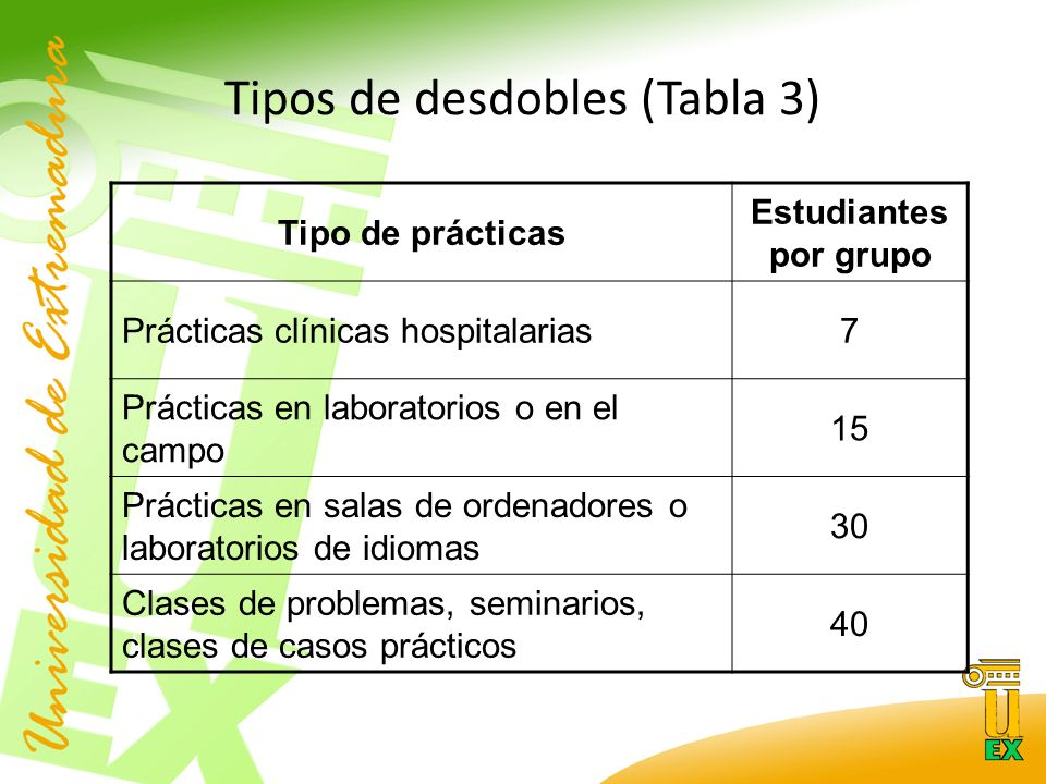 Tipos de desdobles (Tabla 3) Tipo de prácticas Estudiantes por grupo Prácticas clínicas hospitalarias7 Prácticas en laboratorios o en el campo 15 Prácticas en salas de ordenadores o laboratorios de idiomas 30 Clases de problemas, seminarios, clases de casos prácticos 40