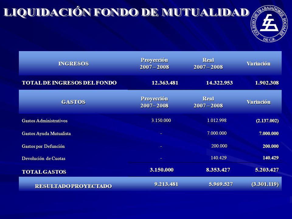 INGRESOS Proyección 2007 – 2008 Real 2007 – 2008 Variación TOTAL DE INGRESOS DEL FONDO 12.363.481 12.363.481 14.322.953 14.322.953 1.902.308 1.902.308 GASTOS Proyección 2007– 2008 Real 2007 – 2008 Variación Gastos Administrativos 3.150.000 3.150.000 1.012.998 1.012.998 (2.137.002) (2.137.002) Gastos Ayuda Mutualista - 7.000.000 7.000.000 Gastos por Defunción - 200.000 200.000 Devolución de Cuotas - 140.429 140.429140.429 TOTAL GASTOS 3.150.000 3.150.000 8.353.427 8.353.427 5.203.427 5.203.427 RESULTADO PROYECTADO 9.213.481 9.213.481 5.969.527 5.969.527 (3.301.119) (3.301.119)