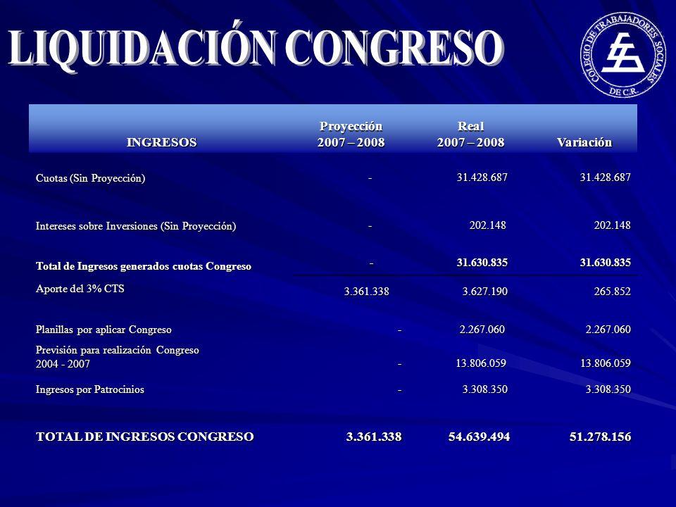 INGRESOS Proyección 2007 – 2008 Real 2007 – 2008 Variación Cuotas (Sin Proyección) - 31.428.687 31.428.68731.428.687 Intereses sobre Inversiones (Sin Proyección) - 202.148 202.148202.148 Total de Ingresos generados cuotas Congreso - 31.630.835 31.630.835 Aporte del 3% CTS 3.361.338 3.361.338 3.627.190 3.627.190 265.852 265.852 Planillas por aplicar Congreso - 2.267.060 2.267.0602.267.060 Previsión para realización Congreso 2004 - 2007 - 13.806.059 13.806.05913.806.059 Ingresos por Patrocinios - 3.308.350 3.308.3503.308.350 TOTAL DE INGRESOS CONGRESO 3.361.338 3.361.338 54.639.494 54.639.494 51.278.156 51.278.156