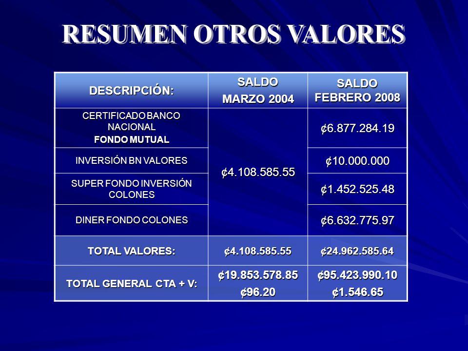 DESCRIPCIÓN:SALDO MARZO 2004 SALDO FEBRERO 2008 CERTIFICADO BANCO NACIONAL FONDO MUTUAL ¢4.108.585.55¢6.877.284.19 INVERSIÓN BN VALORES ¢10.000.000 SUPER FONDO INVERSIÓN COLONES ¢1.452.525.48 DINER FONDO COLONES ¢6.632.775.97 TOTAL VALORES: ¢4.108.585.55¢24.962.585.64 TOTAL GENERAL CTA + V: ¢19.853.578.85¢96.20¢95.423.990.10¢1.546.65