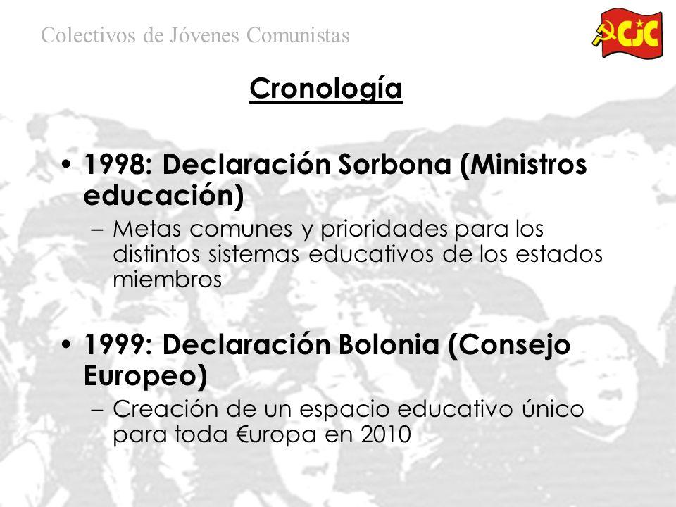 1998: Declaración Sorbona (Ministros educación) –Metas comunes y prioridades para los distintos sistemas educativos de los estados miembros 1999: Declaración Bolonia (Consejo Europeo) –Creación de un espacio educativo único para toda uropa en 2010 Colectivos de Jóvenes Comunistas Cronología
