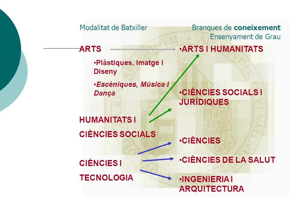 Modalitat de Batxiller Branques de coneixement Ensenyament de Grau ARTS Plàstiques, Imatge i Diseny Escèniques, Música i Dança HUMANITATS I CIÈNCIES S