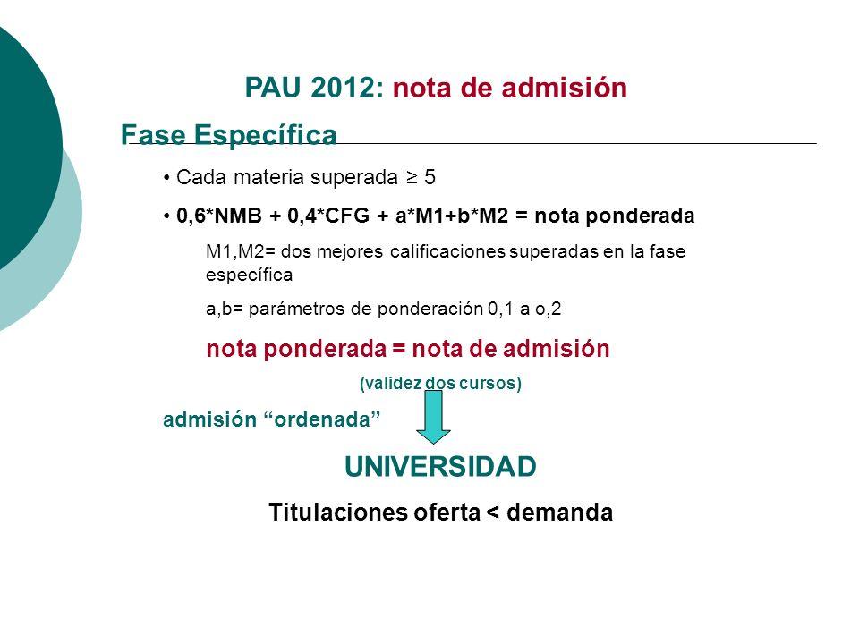 Laccés als graus: la nova selectivitat PAU 2012: nota de admisión Fase Específica Cada materia superada 5 0,6*NMB + 0,4*CFG + a*M1+b*M2 = nota pondera