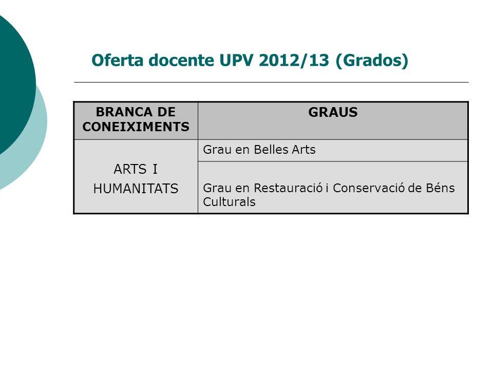 Oferta docente UPV 2012/13 (Grados) BRANCA DE CONEIXIMENTS GRAUS ARTS I HUMANITATS Grau en Belles Arts Grau en Restauració i Conservació de Béns Cultu
