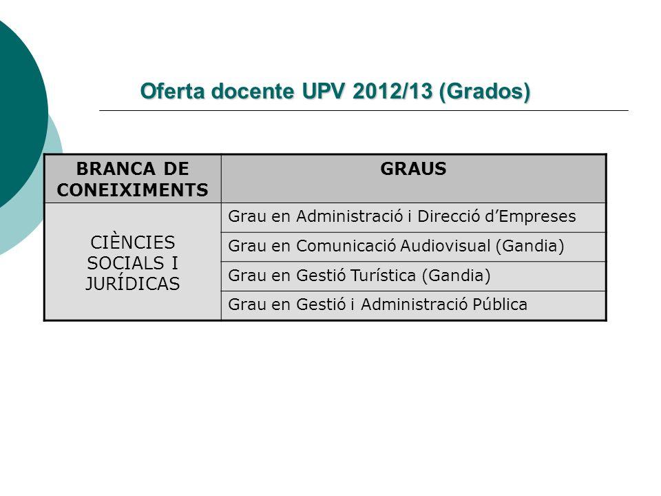 Oferta docente UPV 2012/13 (Grados) BRANCA DE CONEIXIMENTS GRAUS CIÈNCIES SOCIALS I JURÍDICAS Grau en Administració i Direcció dEmpreses Grau en Comun