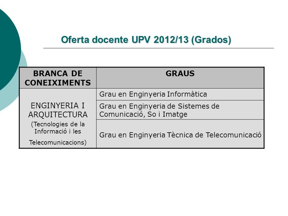 Oferta docente UPV 2012/13 (Grados) BRANCA DE CONEIXIMENTS GRAUS ENGINYERIA I ARQUITECTURA (Tecnologies de la Informació i les Telecomunicacions) Grau