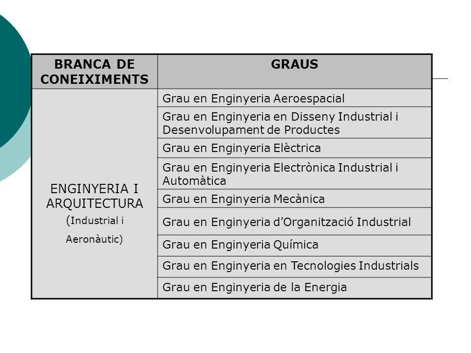 BRANCA DE CONEIXIMENTS GRAUS ENGINYERIA I ARQUITECTURA ( Industrial i Aeronàutic) Grau en Enginyeria Aeroespacial Grau en Enginyeria en Disseny Indust