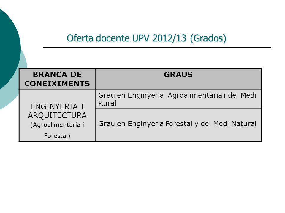 BRANCA DE CONEIXIMENTS GRAUS ENGINYERIA I ARQUITECTURA (Agroalimentària i Forestal) Grau en Enginyeria Agroalimentària i del Medi Rural Grau en Enginy