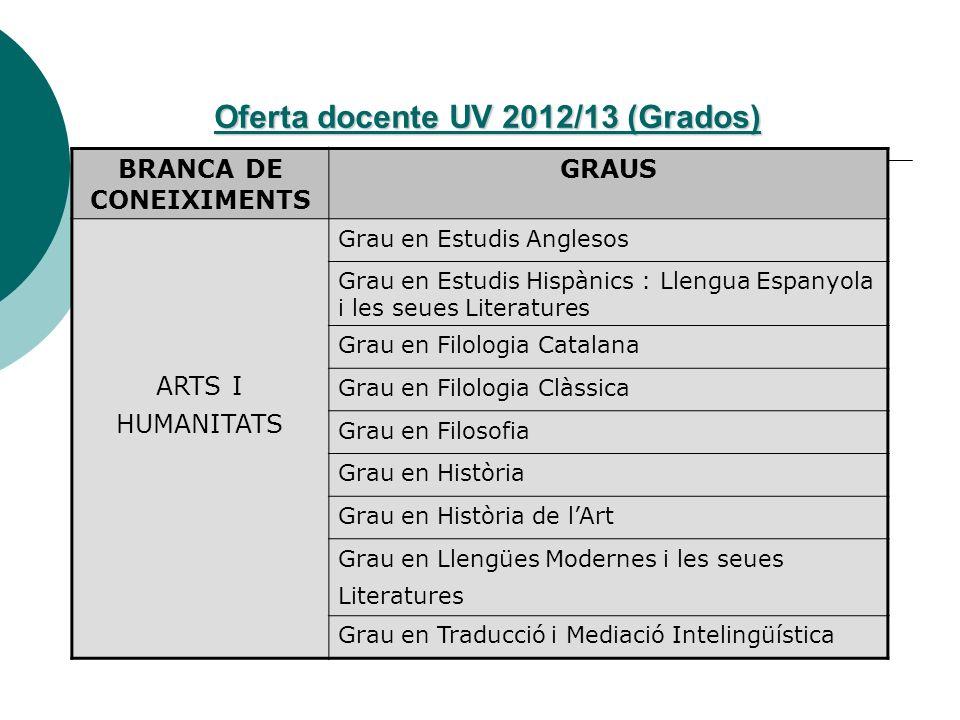 Oferta docente UV 2012/13 (Grados) BRANCA DE CONEIXIMENTS GRAUS ARTS I HUMANITATS Grau en Estudis Anglesos Grau en Estudis Hispànics : Llengua Espanyo