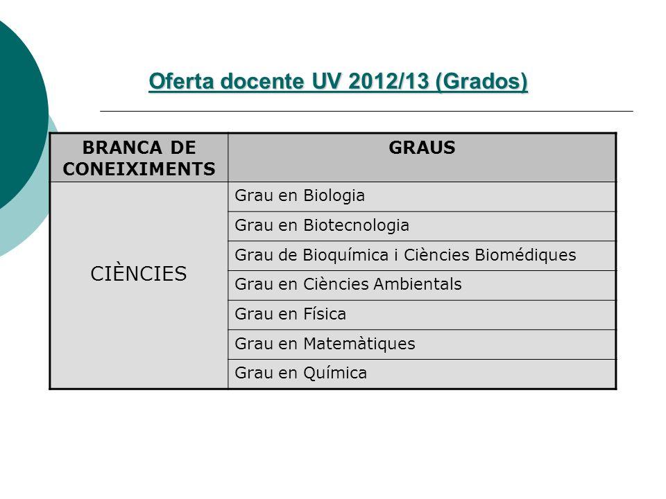 Oferta docente UV 2012/13 (Grados) BRANCA DE CONEIXIMENTS GRAUS CIÈNCIES Grau en Biologia Grau en Biotecnologia Grau de Bioquímica i Ciències Biomédiq