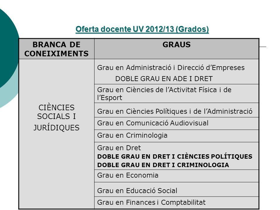 Oferta docente UV 2012/13 (Grados) BRANCA DE CONEIXIMENTS GRAUS CIÈNCIES SOCIALS I JURÍDIQUES Grau en Administració i Direcció dEmpreses DOBLE GRAU EN