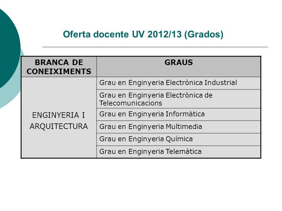 Oferta docente UV 2012/13 (Grados) BRANCA DE CONEIXIMENTS GRAUS ENGINYERIA I ARQUITECTURA Grau en Enginyeria Electrònica Industrial Grau en Enginyeria