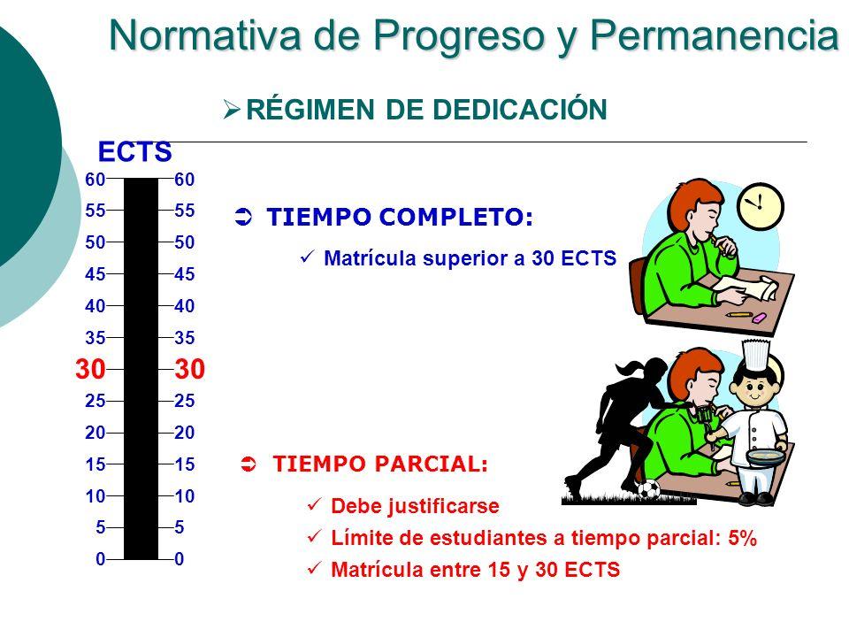 Normativa de Progreso y Permanencia ECTS 0 5 10 15 20 25 30 35 40 45 50 55 60 0 5 10 15 20 25 30 35 40 45 50 55 60 TIEMPO COMPLETO: Matrícula superior