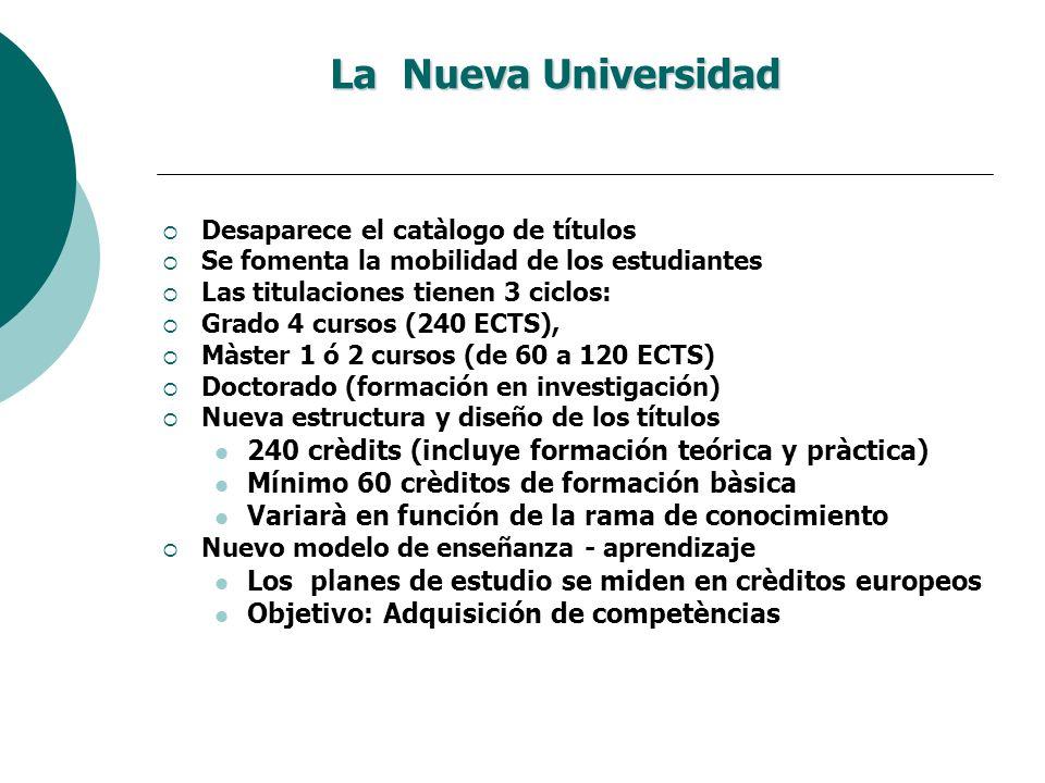 La Nueva Universidad Desaparece el catàlogo de títulos Se fomenta la mobilidad de los estudiantes Las titulaciones tienen 3 ciclos: Grado 4 cursos (24