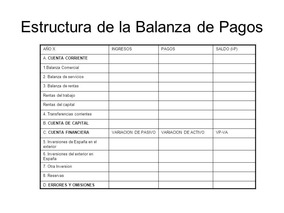 Estructura de la Balanza de Pagos AÑO XINGRESOSPAGOSSALDO (I-P) A.