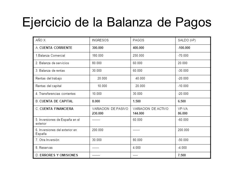 Ejercicio de la Balanza de Pagos AÑO XINGRESOSPAGOSSALDO (I-P) A.