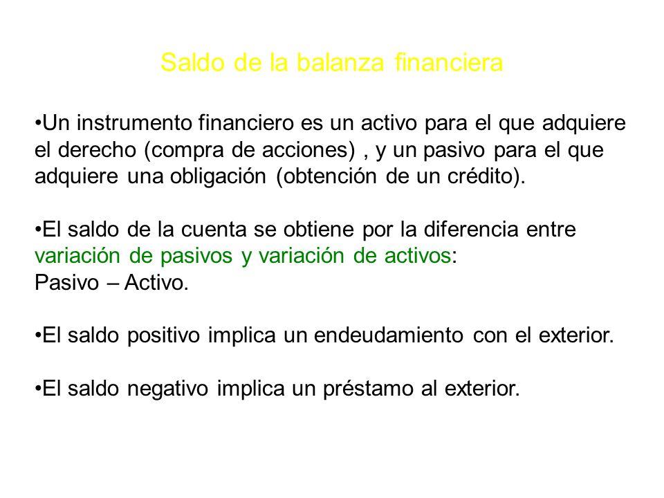 Saldo de la balanza financiera Un instrumento financiero es un activo para el que adquiere el derecho (compra de acciones), y un pasivo para el que adquiere una obligación (obtención de un crédito).