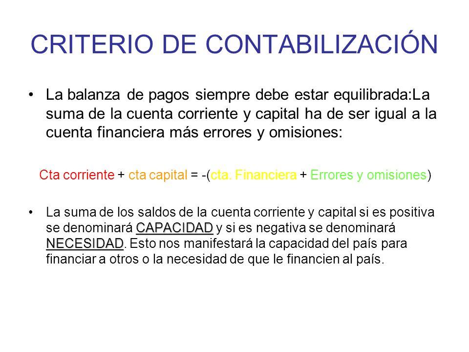 CRITERIO DE CONTABILIZACIÓN La balanza de pagos siempre debe estar equilibrada:La suma de la cuenta corriente y capital ha de ser igual a la cuenta financiera más errores y omisiones: Cta corriente + cta capital = -(cta.