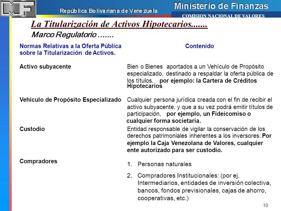 Marco Regulatorio....... La Titularización de Activos Hipotecarios....... COMISION NACIONAL DE VALORES Normas Relativas a la Oferta Pública sobre la T