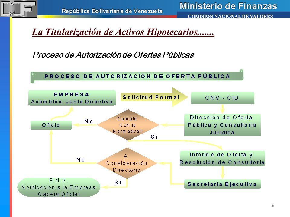 La Titularización de Activos Hipotecarios....... Proceso de Autorización de Ofertas Públicas COMISION NACIONAL DE VALORES 13