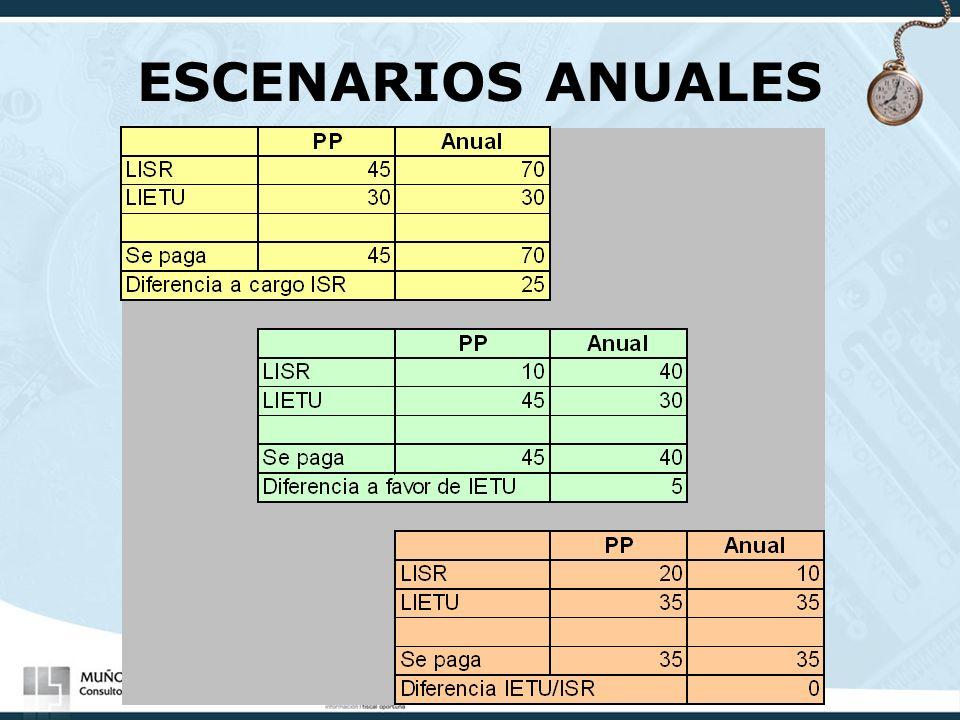 ESCENARIOS ANUALES