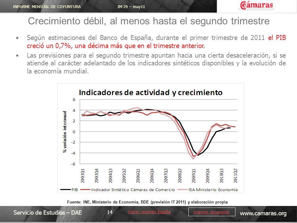 INFORME MENSUAL DE COYUNTURA IM 29 – may11 Servicio de Estudios – DAE www.camaras.org 14 Imprimir documento Según estimaciones del Banco de España, durante el primer trimestre de 2011 el PIB creció un 0,7%, una décima más que en el trimestre anterior.