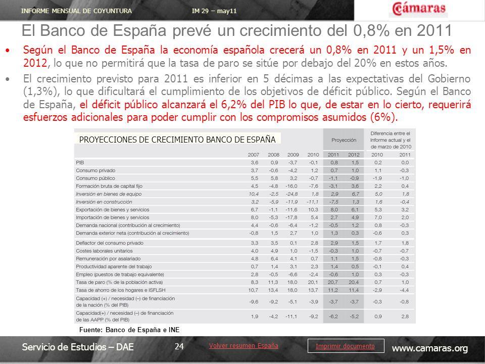 INFORME MENSUAL DE COYUNTURA IM 29 – may11 Servicio de Estudios – DAE www.camaras.org 24 Imprimir documento Según el Banco de España la economía española crecerá un 0,8% en 2011 y un 1,5% en 2012, lo que no permitirá que la tasa de paro se sitúe por debajo del 20% en estos años.