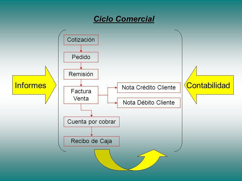 Ciclo Comercial Cotización Pedido Remisión Factura Venta Cuenta por cobrar Recibo de Caja Nota Crédito Cliente Nota Débito Cliente ContabilidadInformes