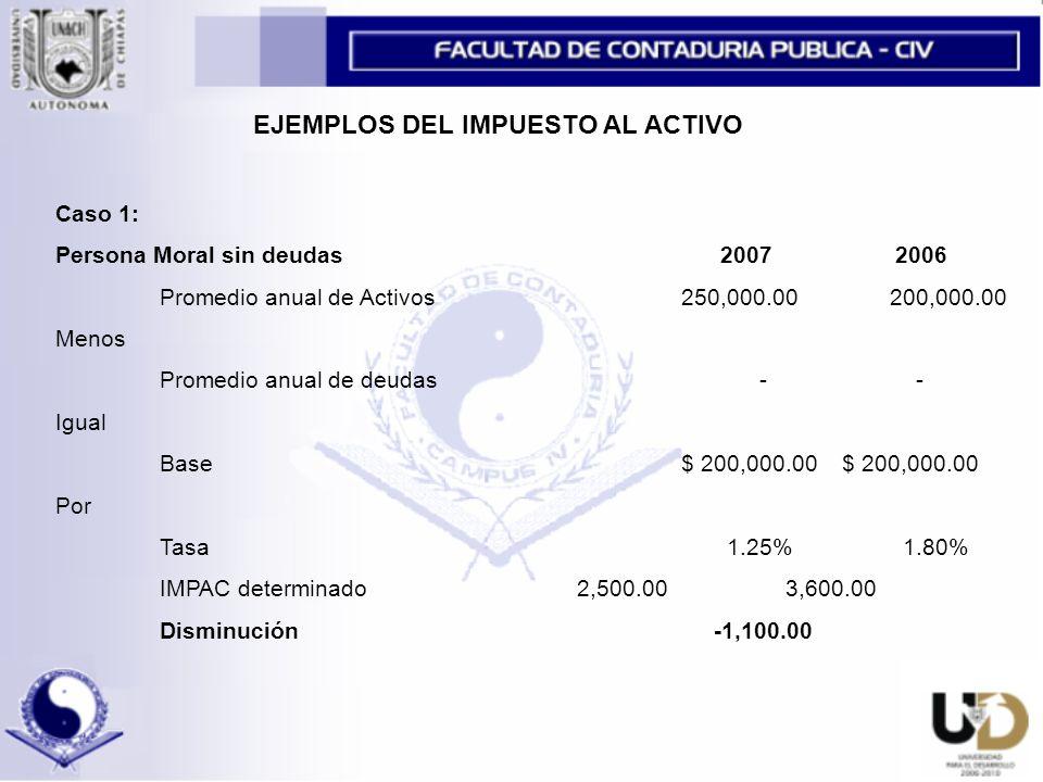 EJEMPLOS DEL IMPUESTO AL ACTIVO Caso 1: Persona Moral sin deudas 2007 2006 Promedio anual de Activos250,000.00200,000.00 Menos Promedio anual de deudas - - Igual Base $ 200,000.00 $ 200,000.00 Por Tasa 1.25% 1.80% IMPAC determinado2,500.003,600.00 Disminución -1,100.00
