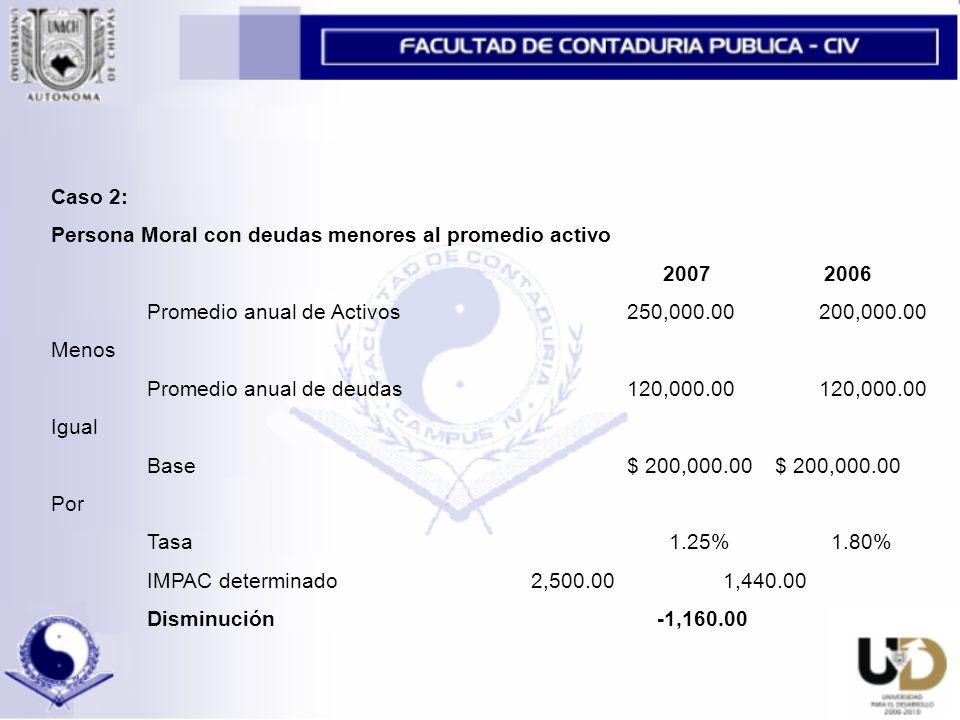 Caso 2: Persona Moral con deudas menores al promedio activo 2007 2006 Promedio anual de Activos250,000.00200,000.00 Menos Promedio anual de deudas120,000.00120,000.00 Igual Base $ 200,000.00 $ 200,000.00 Por Tasa 1.25% 1.80% IMPAC determinado2,500.001,440.00 Disminución -1,160.00