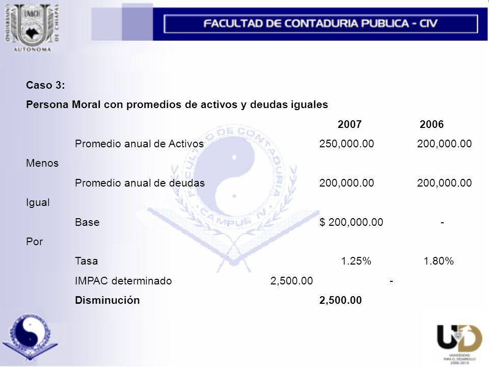 Caso 3: Persona Moral con promedios de activos y deudas iguales 2007 2006 Promedio anual de Activos250,000.00200,000.00 Menos Promedio anual de deudas200,000.00200,000.00 Igual Base $ 200,000.00 - Por Tasa 1.25% 1.80% IMPAC determinado2,500.00 - Disminución2,500.00