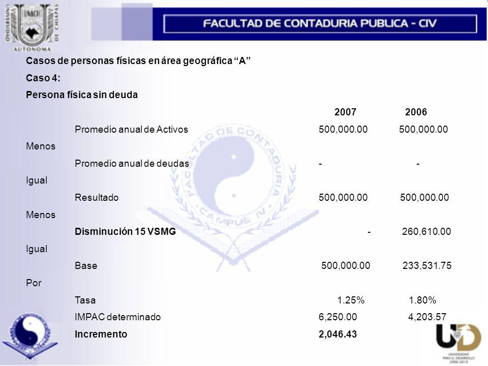 Casos de personas físicas en área geográfica A Caso 4: Persona física sin deuda 2007 2006 Promedio anual de Activos500,000.00 500,000.00 Menos Promedio anual de deudas-- Igual Resultado 500,000.00 500,000.00 Menos Disminución 15 VSMG- 260,610.00 Igual Base 500,000.00 233,531.75 Por Tasa 1.25% 1.80% IMPAC determinado6,250.00 4,203.57 Incremento2,046.43