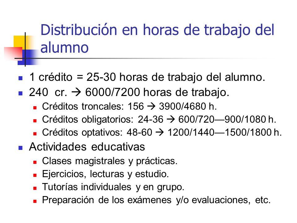 Distribución en horas de trabajo del alumno 1 crédito = 25-30 horas de trabajo del alumno. 240 cr. 6000/7200 horas de trabajo. Créditos troncales: 156