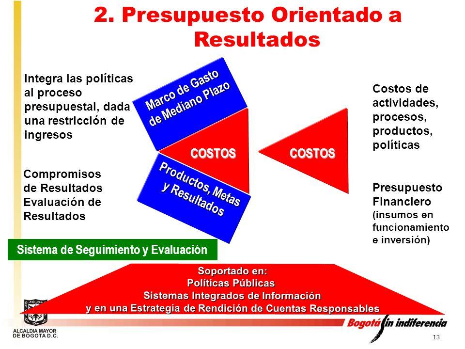 13 Integra las políticas al proceso presupuestal, dada una restricción de ingresos Marco de Gasto de Mediano Plazo Productos, Metas y Resultados Compr