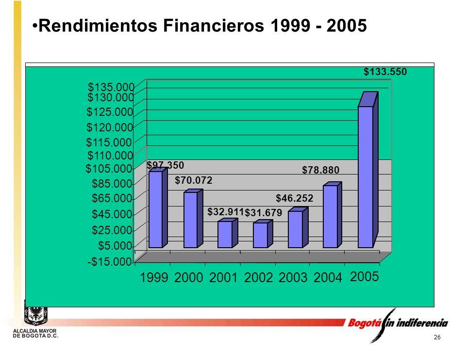 26 Rendimientos Financieros 1999 - 2005