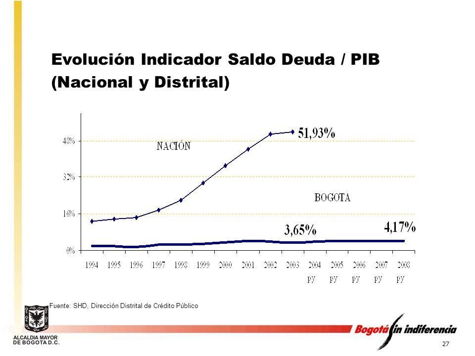 27 Evolución Indicador Saldo Deuda / PIB (Nacional y Distrital) Fuente: SHD, Dirección Distrital de Crédito Público