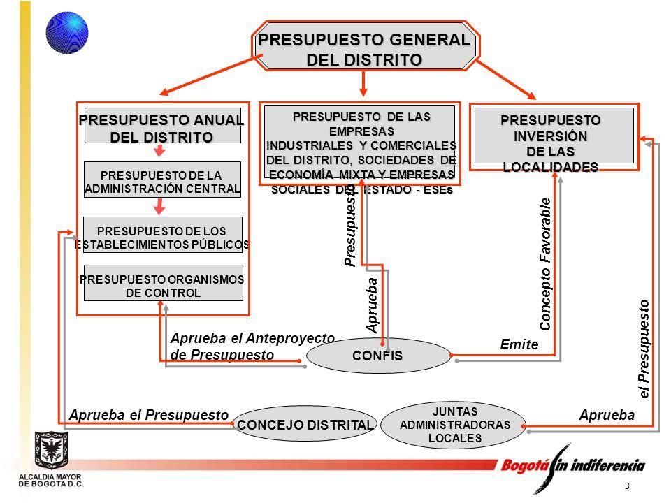 4 PROGRAMA DE GOBIERNO DIAGNOSTICO TERRITORIAL PLAN FINANCIERO PLURIANUAL PLAN PLURIANUAL DE INVERSIONES PLAN OPERATIVO ANUAL DE INVERSIONES SISTEMA PRESUPUESTAL PRESUPUESTO PROGRAMA ANUAL DE CAJA PLAN DE DESARROLLO PLAN DE ACCION Sistema Presupuestal MARCO FISCAL Y DE GASTO DE MEDIANO PLAZO P.