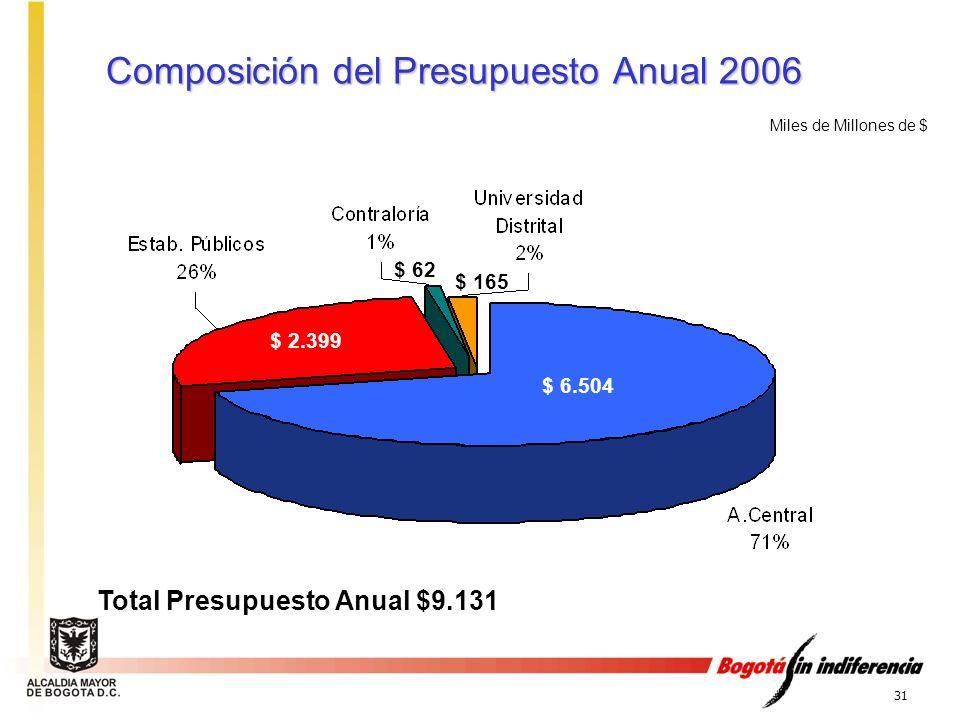 31 Composición del Presupuesto Anual 2006 Miles de Millones de $ $ 2.399 $ 6.504 $ 62 $ 165 Total Presupuesto Anual $9.131