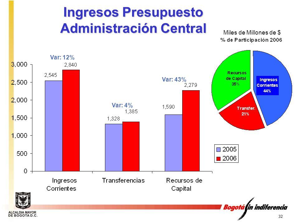 32 Ingresos Presupuesto Administración Central Var: 12% Var: 4% Var: 43% Miles de Millones de $