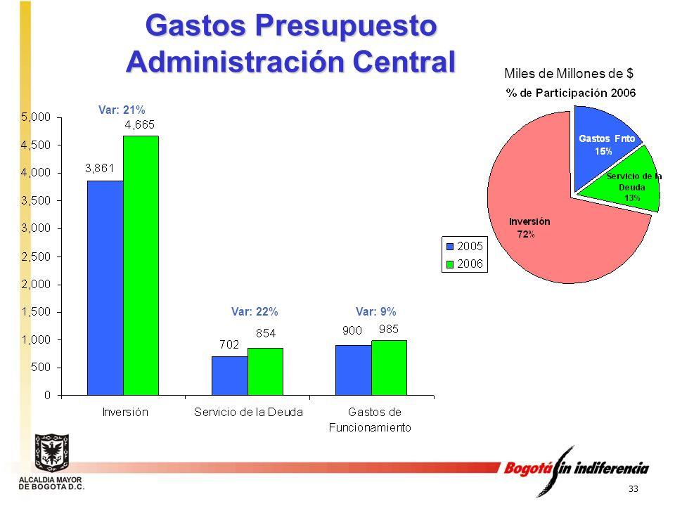 33 Gastos Presupuesto Administración Central Var: 9%Var: 22% Var: 21% Miles de Millones de $