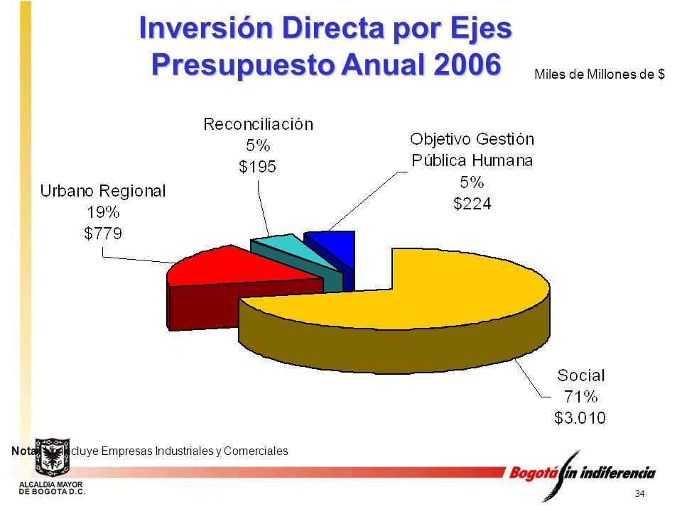 34 Inversión Directa por Ejes Presupuesto Anual 2006 Miles de Millones de $ Nota: No incluye Empresas Industriales y Comerciales