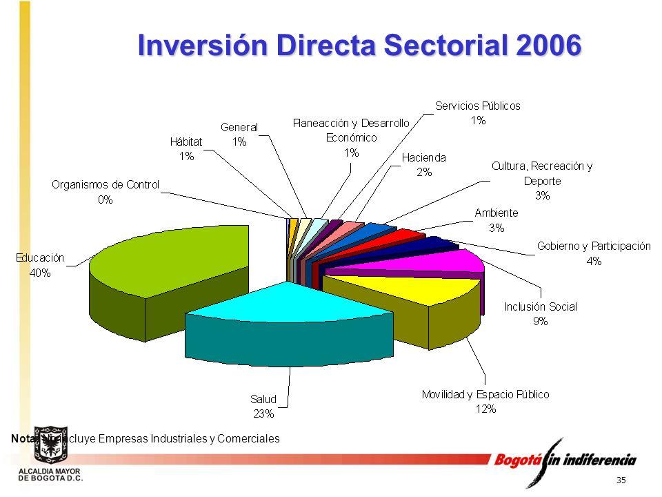 35 Inversión Directa Sectorial 2006 Nota: No incluye Empresas Industriales y Comerciales