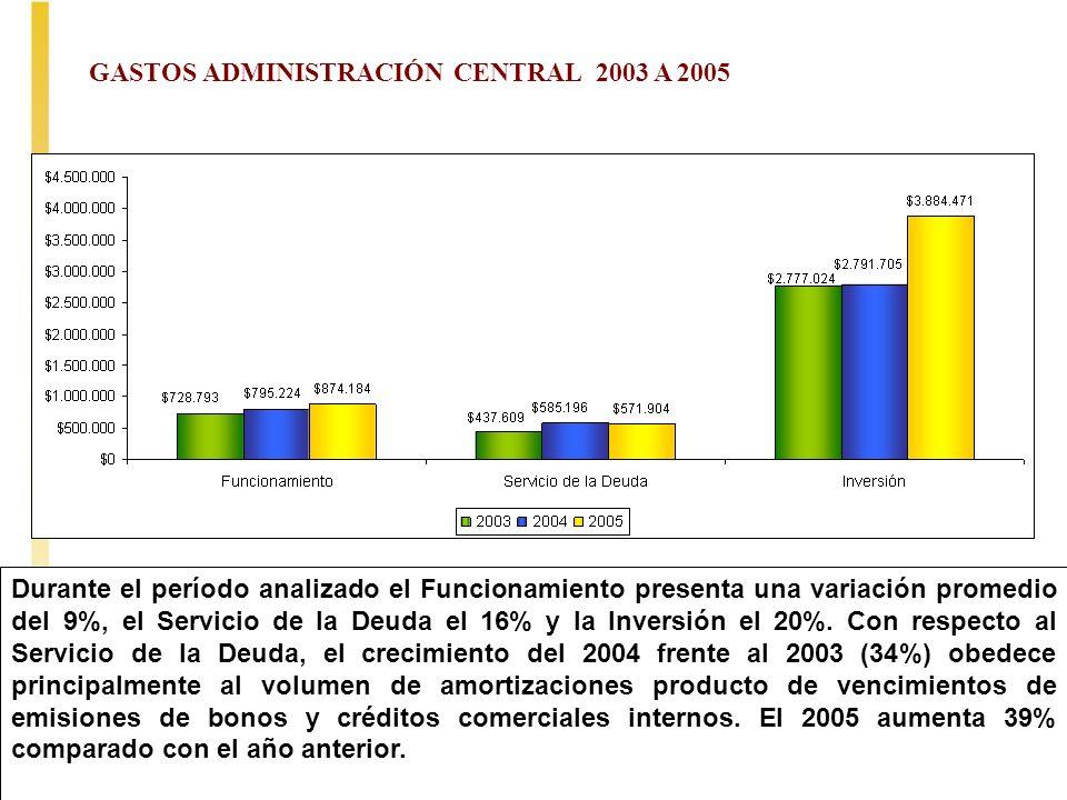 38 GASTOS ADMINISTRACIÓN CENTRAL 2003 A 2005 Millones de $ Durante el período analizado el Funcionamiento presenta una variación promedio del 9%, el S